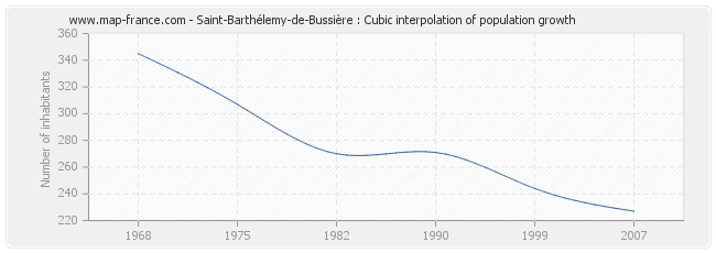 Saint-Barthélemy-de-Bussière : Cubic interpolation of population growth