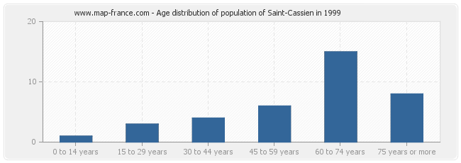 Age distribution of population of Saint-Cassien in 1999