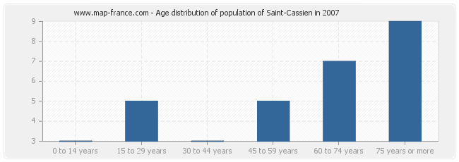 Age distribution of population of Saint-Cassien in 2007