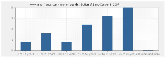 Women age distribution of Saint-Cassien in 2007