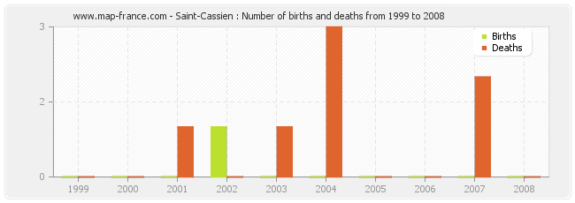 Saint-Cassien : Number of births and deaths from 1999 to 2008