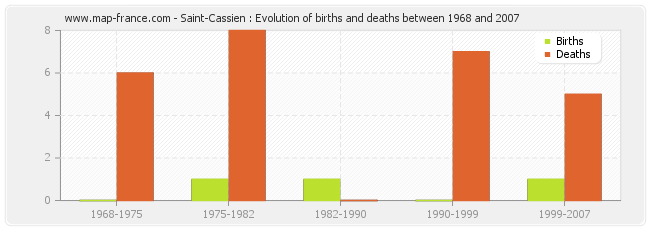 Saint-Cassien : Evolution of births and deaths between 1968 and 2007