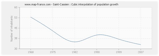 Saint-Cassien : Cubic interpolation of population growth