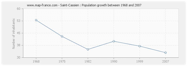 Population Saint-Cassien