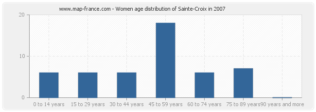 population sainte croix statistics of sainte croix 24440. Black Bedroom Furniture Sets. Home Design Ideas