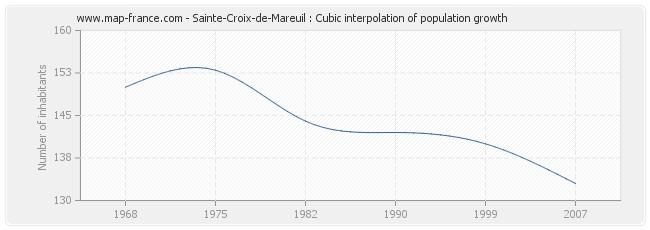 Sainte-Croix-de-Mareuil : Cubic interpolation of population growth