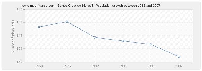 Population Sainte-Croix-de-Mareuil