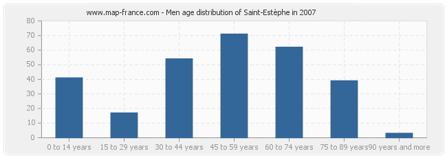 Men age distribution of Saint-Estèphe in 2007