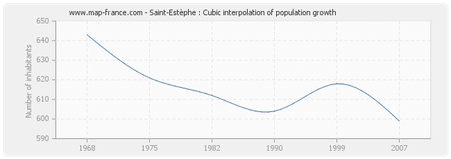 Saint-Estèphe : Cubic interpolation of population growth