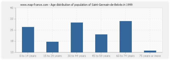 Age distribution of population of Saint-Germain-de-Belvès in 1999