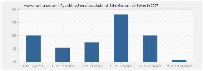 Age distribution of population of Saint-Germain-de-Belvès in 2007