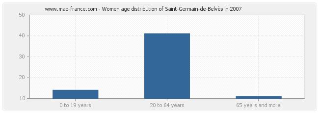 Women age distribution of Saint-Germain-de-Belvès in 2007