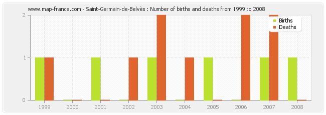 Saint-Germain-de-Belvès : Number of births and deaths from 1999 to 2008