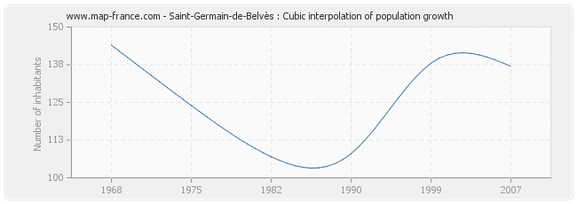 Saint-Germain-de-Belvès : Cubic interpolation of population growth