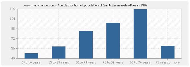 Age distribution of population of Saint-Germain-des-Prés in 1999