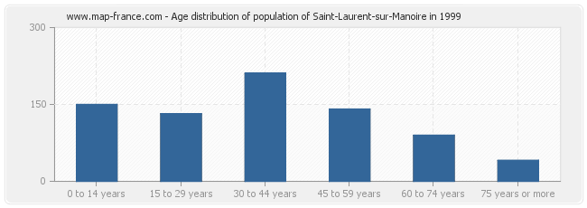 Age distribution of population of Saint-Laurent-sur-Manoire in 1999