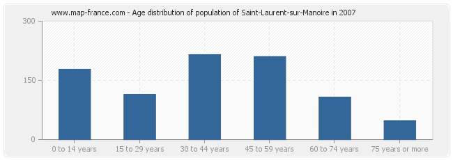 Age distribution of population of Saint-Laurent-sur-Manoire in 2007