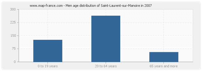Men age distribution of Saint-Laurent-sur-Manoire in 2007