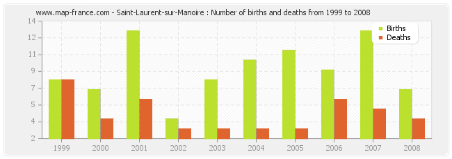 Saint-Laurent-sur-Manoire : Number of births and deaths from 1999 to 2008