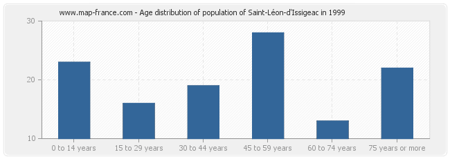 Age distribution of population of Saint-Léon-d'Issigeac in 1999
