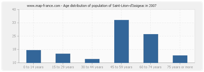 Age distribution of population of Saint-Léon-d'Issigeac in 2007