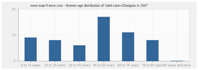 Women age distribution of Saint-Léon-d'Issigeac in 2007