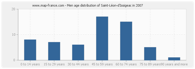 Men age distribution of Saint-Léon-d'Issigeac in 2007