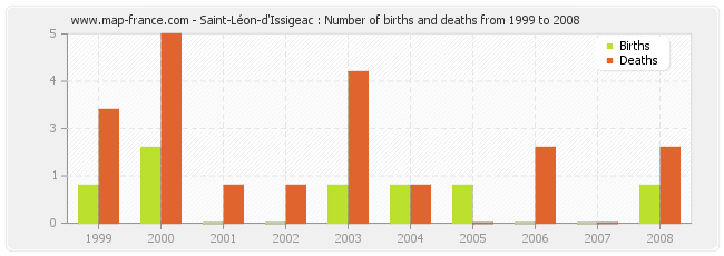 Saint-Léon-d'Issigeac : Number of births and deaths from 1999 to 2008