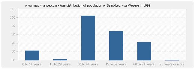 Age distribution of population of Saint-Léon-sur-Vézère in 1999