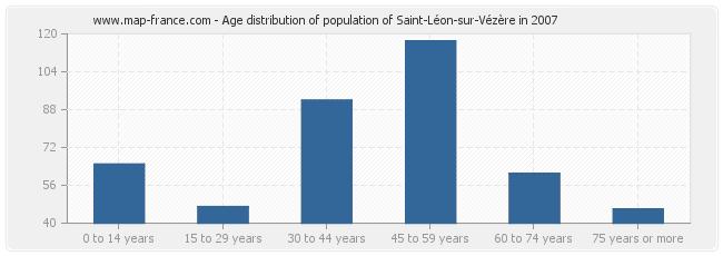 Age distribution of population of Saint-Léon-sur-Vézère in 2007