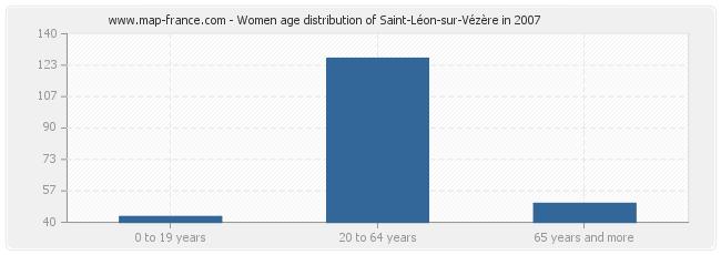 Women age distribution of Saint-Léon-sur-Vézère in 2007