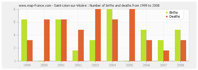 Saint-Léon-sur-Vézère : Number of births and deaths from 1999 to 2008