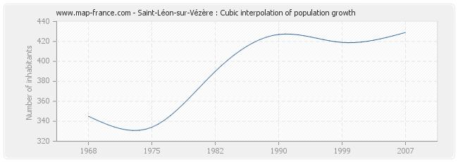 Saint-Léon-sur-Vézère : Cubic interpolation of population growth