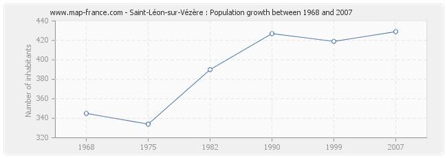 Population Saint-Léon-sur-Vézère