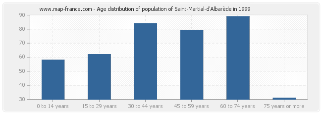 Age distribution of population of Saint-Martial-d'Albarède in 1999