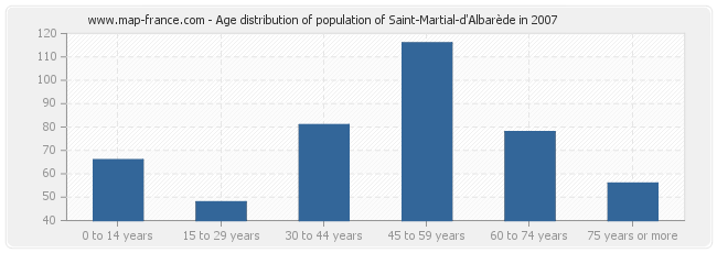Age distribution of population of Saint-Martial-d'Albarède in 2007