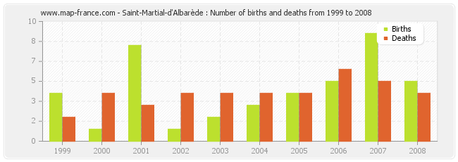 Saint-Martial-d'Albarède : Number of births and deaths from 1999 to 2008