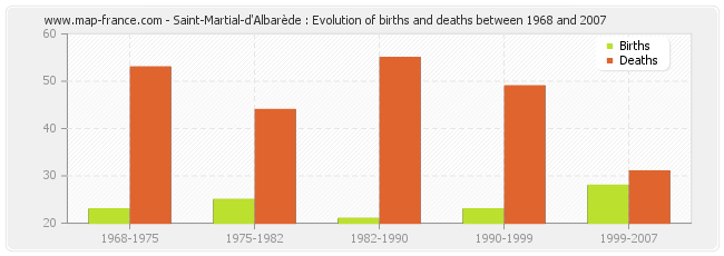 Saint-Martial-d'Albarède : Evolution of births and deaths between 1968 and 2007