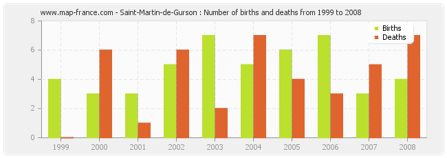 Saint-Martin-de-Gurson : Number of births and deaths from 1999 to 2008