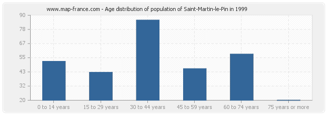 Age distribution of population of Saint-Martin-le-Pin in 1999
