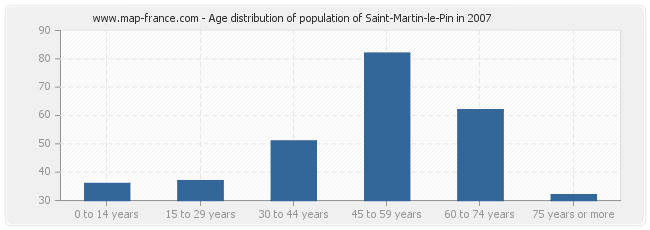 Age distribution of population of Saint-Martin-le-Pin in 2007