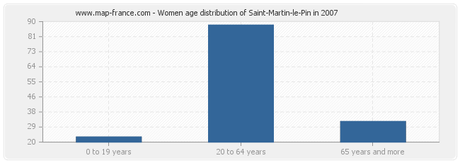 Women age distribution of Saint-Martin-le-Pin in 2007