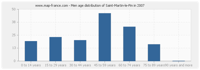 Men age distribution of Saint-Martin-le-Pin in 2007