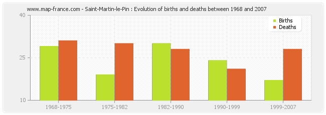 Saint-Martin-le-Pin : Evolution of births and deaths between 1968 and 2007
