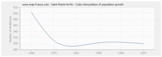 Saint-Martin-le-Pin : Cubic interpolation of population growth