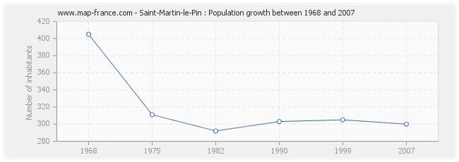 Population Saint-Martin-le-Pin
