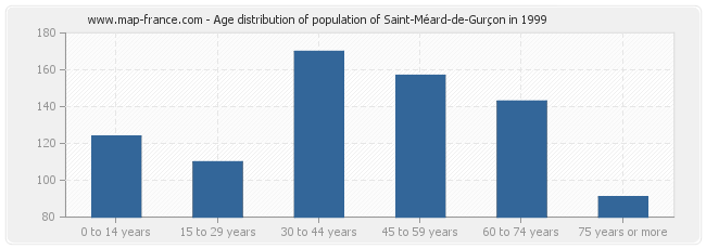 Age distribution of population of Saint-Méard-de-Gurçon in 1999