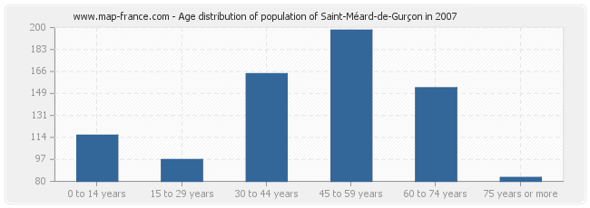 Age distribution of population of Saint-Méard-de-Gurçon in 2007