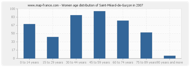 Women age distribution of Saint-Méard-de-Gurçon in 2007