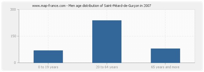 Men age distribution of Saint-Méard-de-Gurçon in 2007